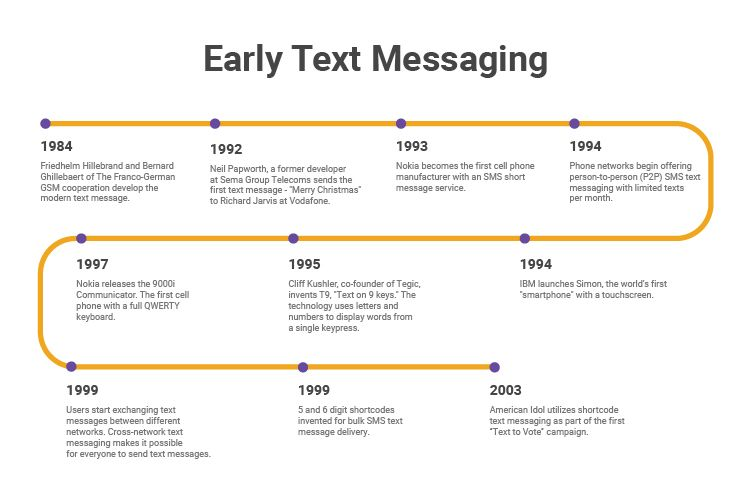 Early_Text_Messaging_Timeline.jpg