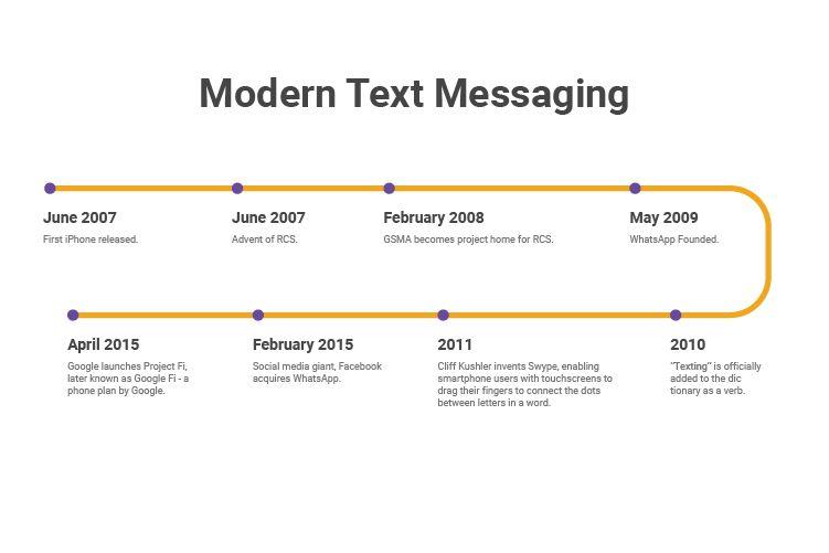 Modern_Text_Messaging_Timeline.jpg