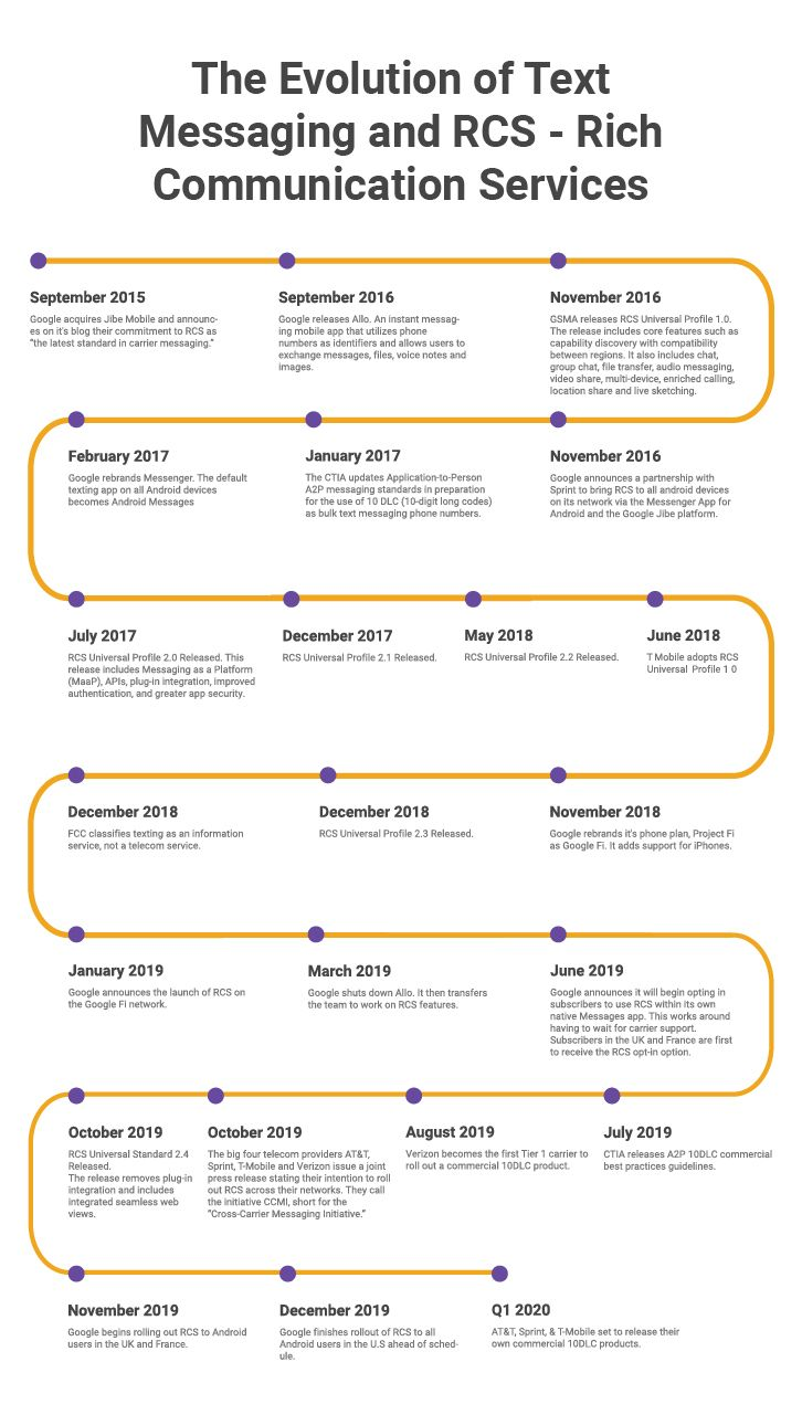 The_evolution_of_text_messaging_and_RCS_Timeline.jpg