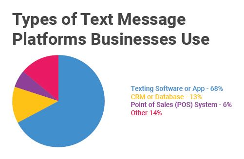 Types_of_Texting_Platofrms_used_by_Businesses.jpg