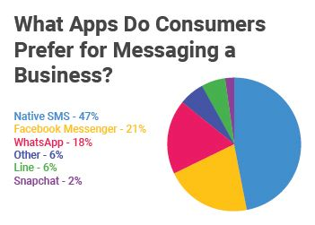 What_apps_do_consumers_prefer.jpg