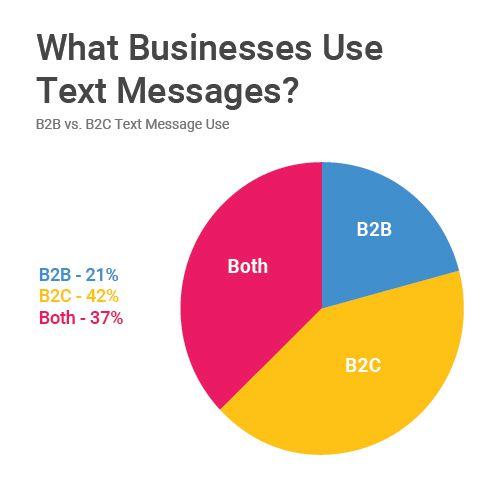 What_businesses_use_Texting.jpg