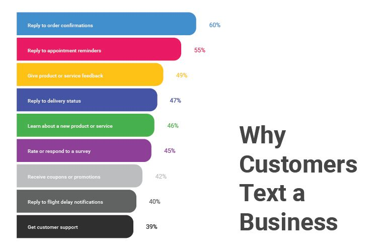 Why_Customers_Text_a_Business.jpg