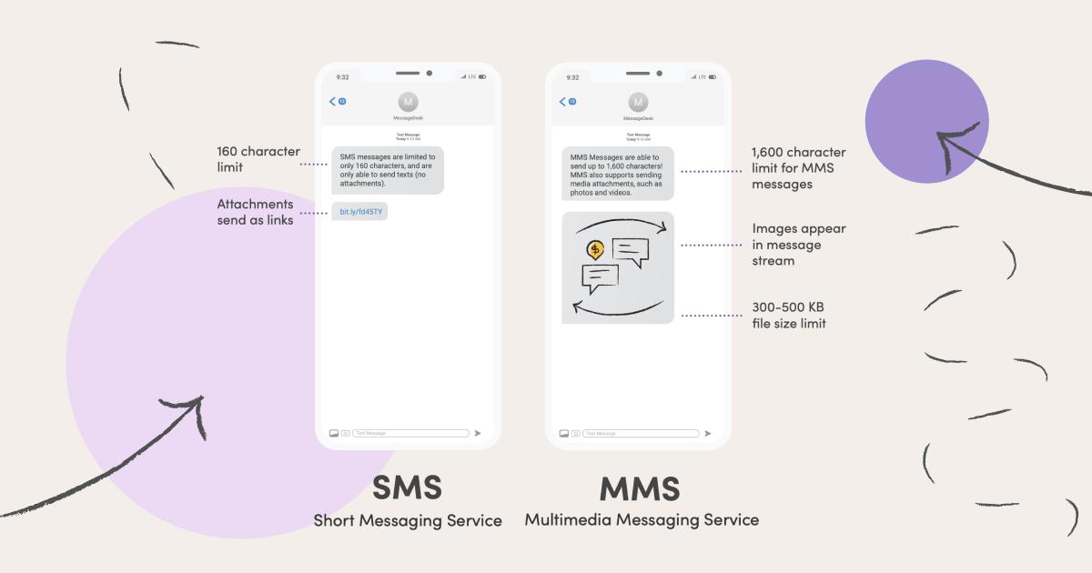 sms-vs-mms-vs-ott-2000x1000.jpeg